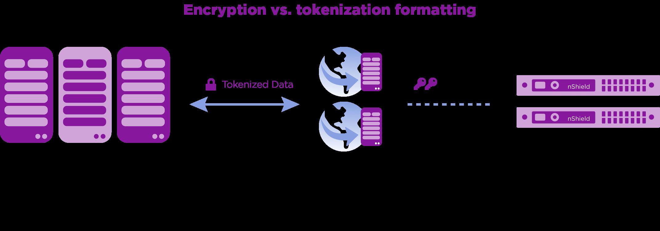 illustration de la tokénisation
