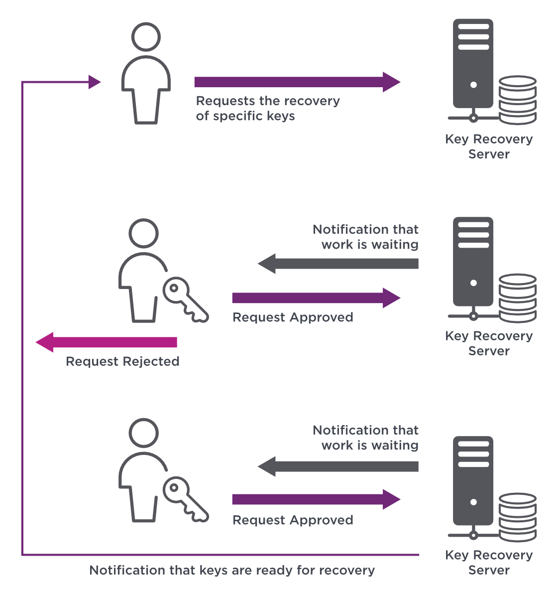 diagramma del server di ripristino delle chiavi