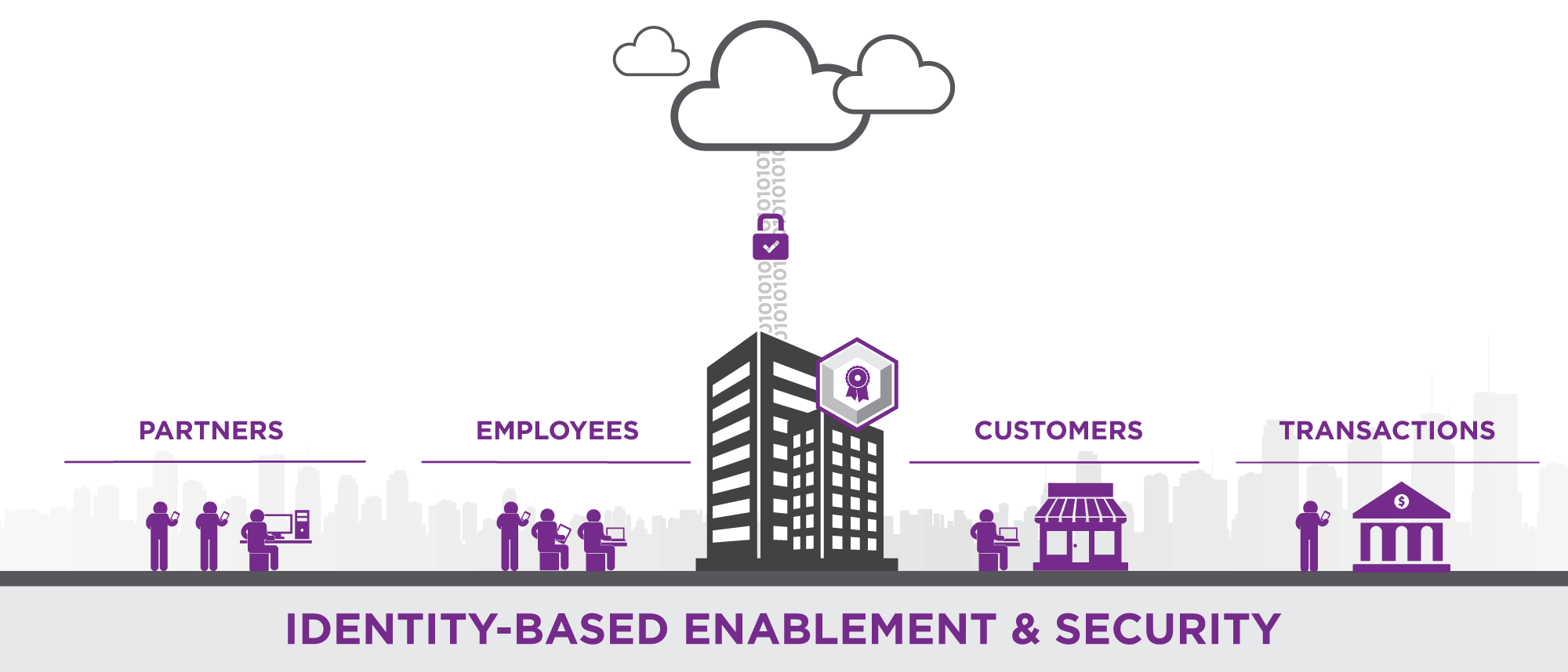Identity-Based Enablement & Security