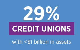 29% of credit unions