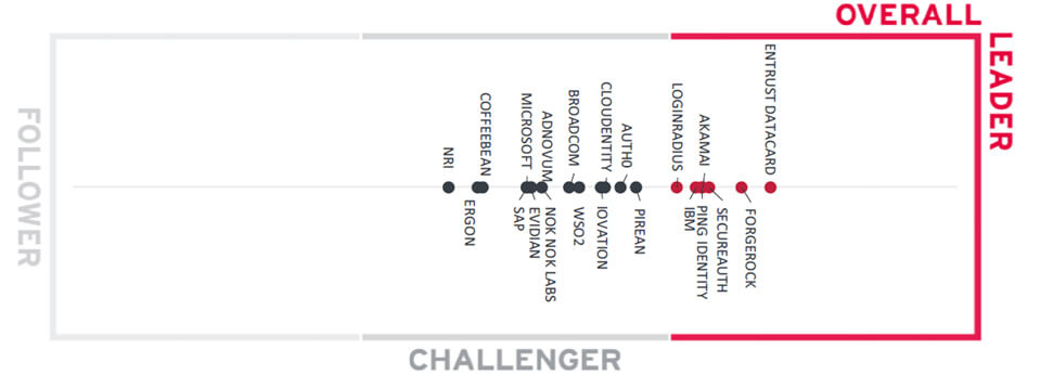 Consumer Authentication Leadership Compass Report Overall Leader