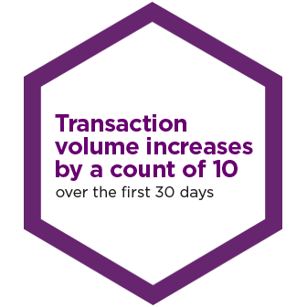 Transaction Volume Increases