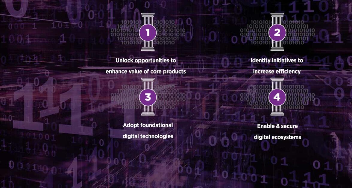 Digital Dna Digital Business Entrust Datacard